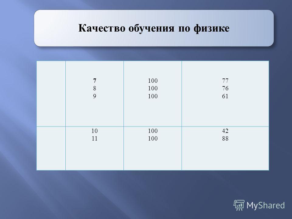 Качество обучения по физике 789789 100 77 76 61 10 11 100 42 88