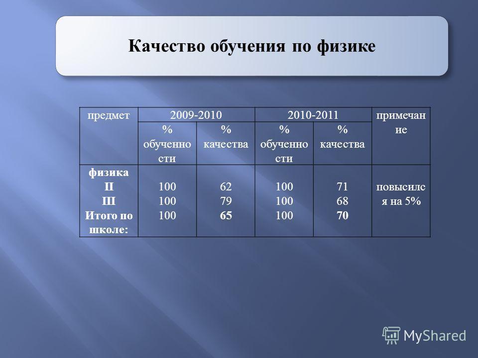 Качество обучения по физике предмет2009-20102010-2011примечан ие % обученно сти % качества % обученно сти % качества физика II III Итого по школе: 100 62 79 65 100 71 68 70 повысилс я на 5%
