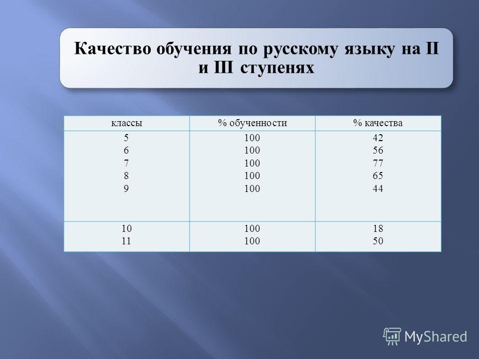 Качество обучения по русскому языку на II и III ступенях классы% обученности% качества 5678956789 100 42 56 77 65 44 10 11 100 18 50