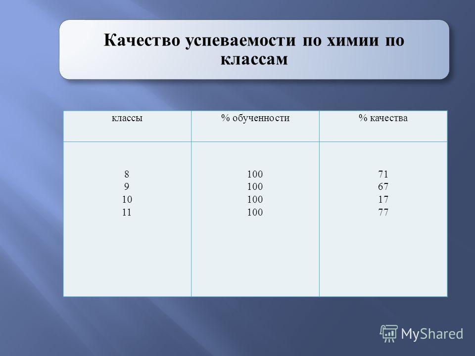 Качество успеваемости по химии по классам классы% обученности% качества 8 9 10 11 100 71 67 17 77
