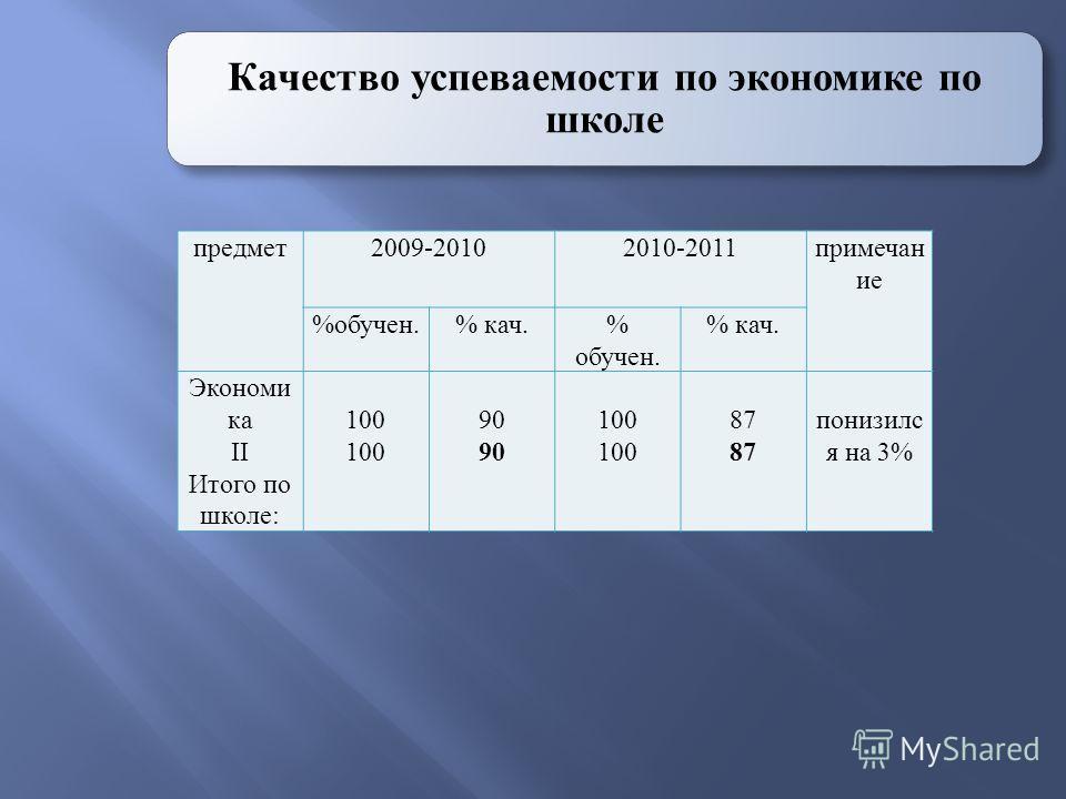 Качество успеваемости по экономике по школе предмет2009-20102010-2011примечан ие %обучен.% кач.% обучен. % кач. Экономи ка II Итого по школе: 100 90 100 87 понизилс я на 3%
