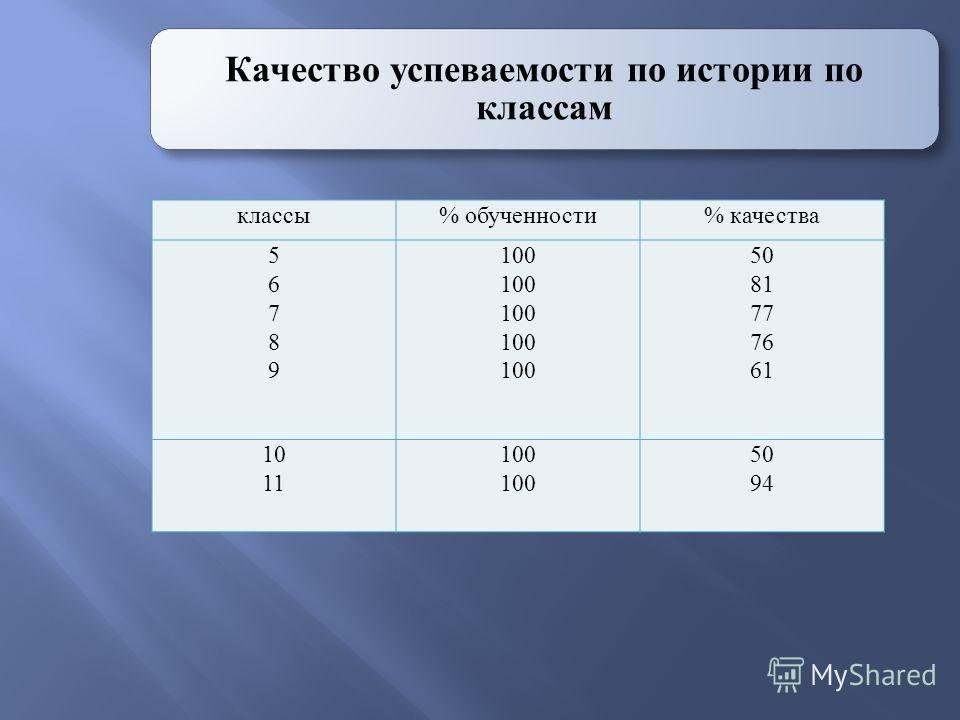 Качество успеваемости по истории по классам классы% обученности% качества 5678956789 100 50 81 77 76 61 10 11 100 50 94