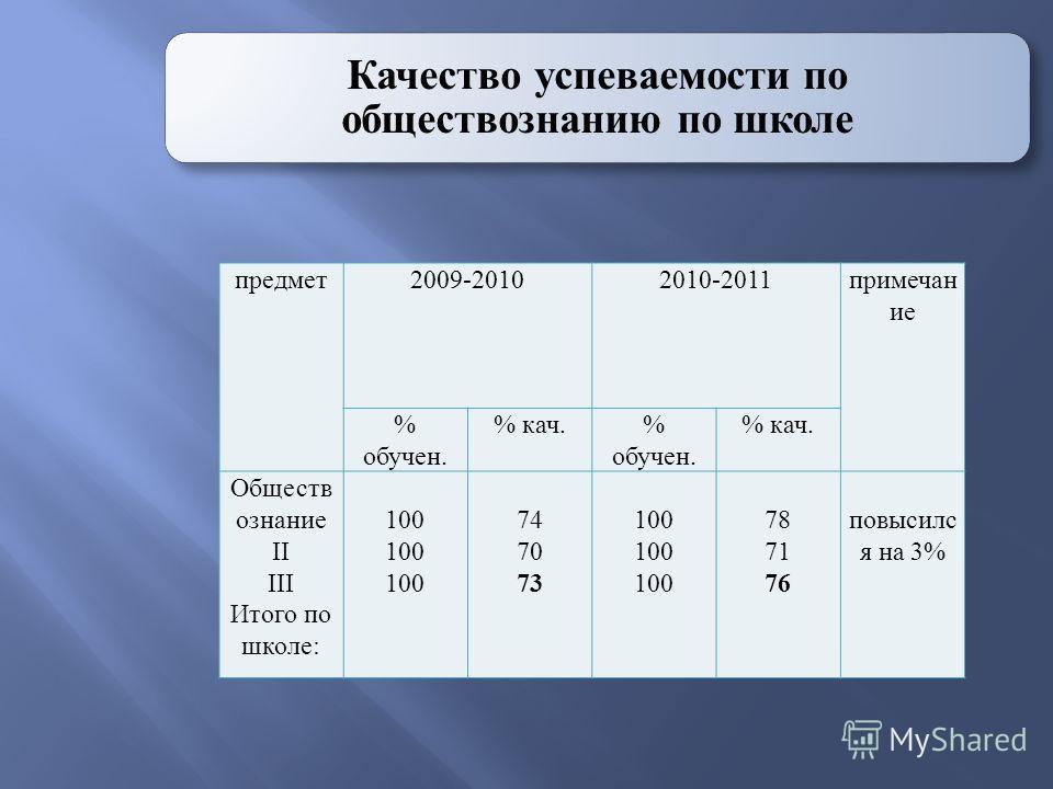Качество успеваемости по обществознанию по школе предмет2009-20102010-2011примечан ие % обучен. % кач.% обучен. % кач. Обществ ознание II III Итого по школе: 100 74 70 73 100 78 71 76 повысилс я на 3%