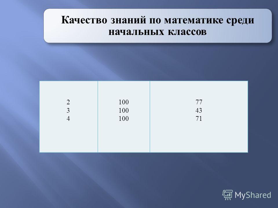 Качество знаний по математике среди начальных классов 234234 100 77 43 71