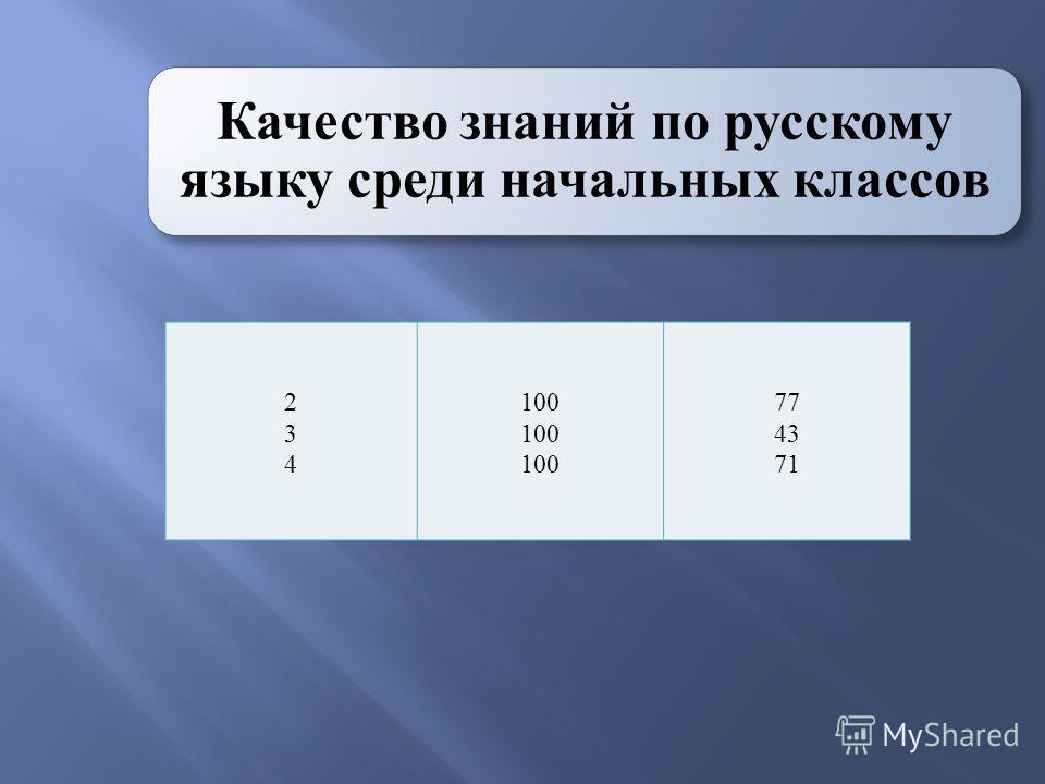 Качество знаний по русскому языку среди начальных классов 234234 100 77 43 71