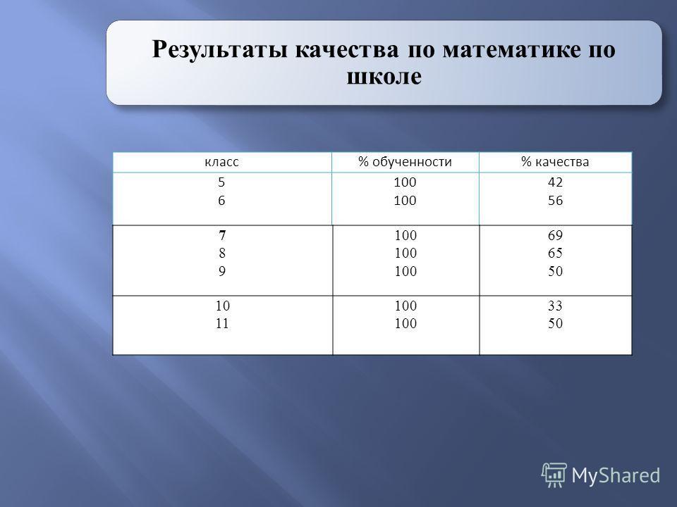Результаты качества по математике по школе класс% обученности% качества 5656 100 42 56 789789 100 69 65 50 10 11 100 33 50