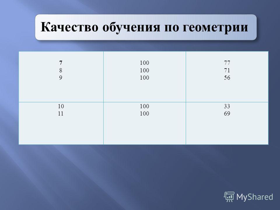 Качество обучения по геометрии 789789 100 77 71 56 10 11 100 33 69