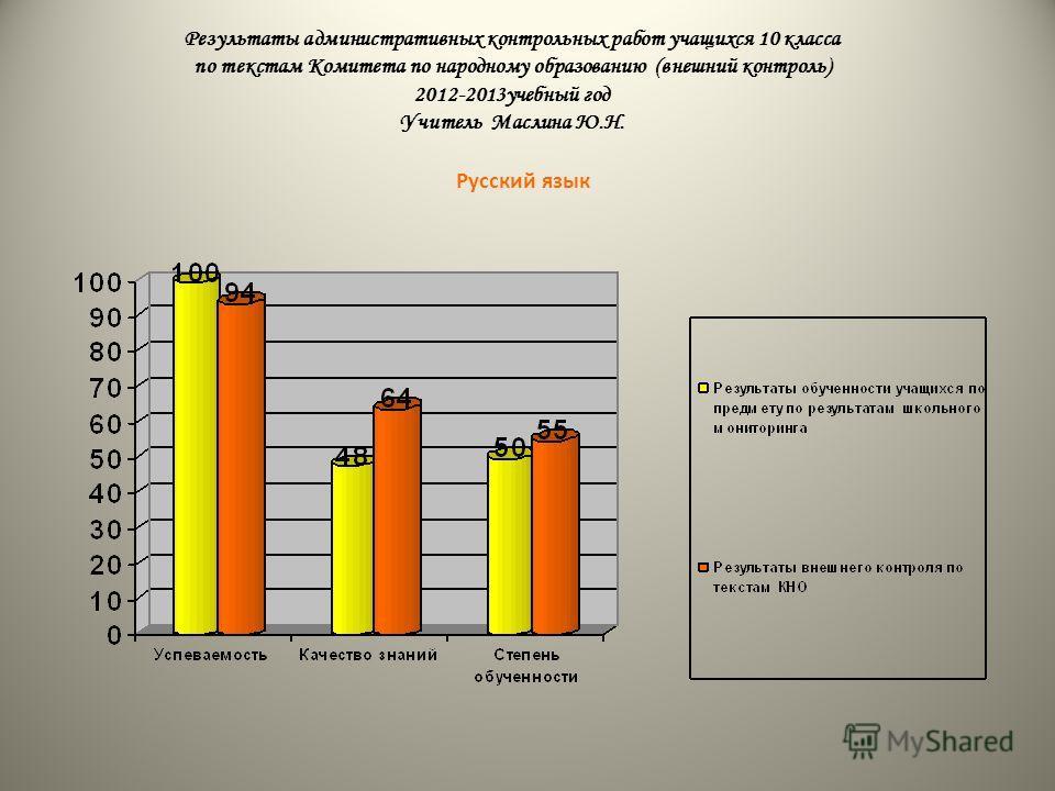 Результаты административных контрольных работ учащихся 10 класса по текстам Комитета по народному образованию (внешний контроль) 2012-2013учебный год Учитель Маслина Ю.Н. Русский язык