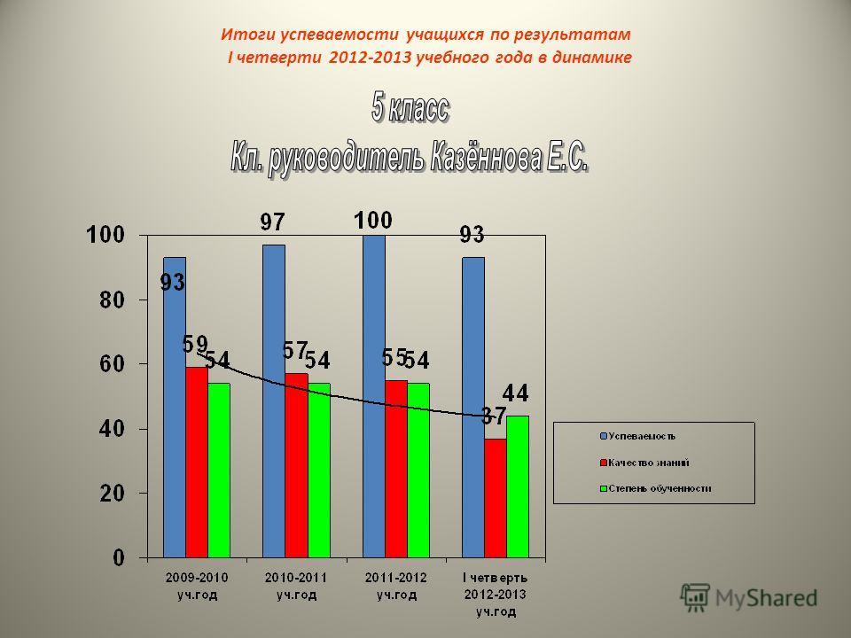 Итоги успеваемости учащихся по результатам I четверти 2012-2013 учебного года в динамике