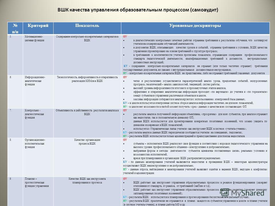 ВШК качества управления образовательным процессом (самоаудит) п/п КритерийПоказательУровневые дескрипторы 5. Мотивационно- целевая функция Содержание контрольно-измерительных материалов в ВШК ОУ в диагностических/контрольных/зачетных работах отражены