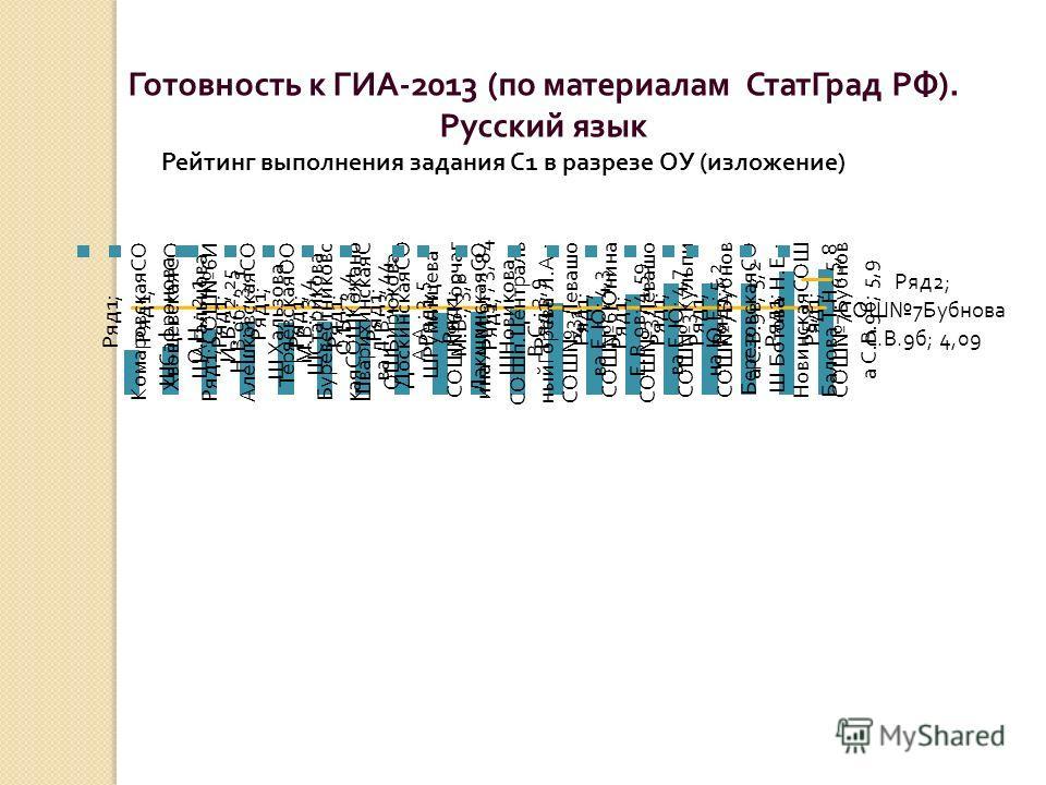 Готовность к ГИА -2013 ( по материалам СтатГрад РФ ). Русский язык Рейтинг выполнения задания С 1 в разрезе ОУ ( изложение )
