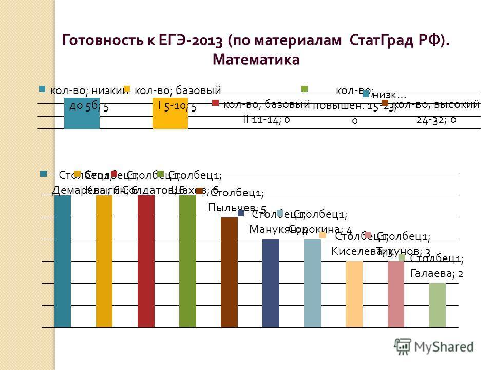Готовность к ЕГЭ -2013 ( по материалам СтатГрад РФ ). Математика