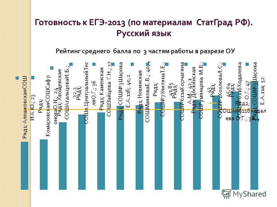 Готовность к ЕГЭ -2013 ( по материалам СтатГрад РФ ). Русский язык Рейтинг среднего балла по 3 частям работы в разрезе ОУ