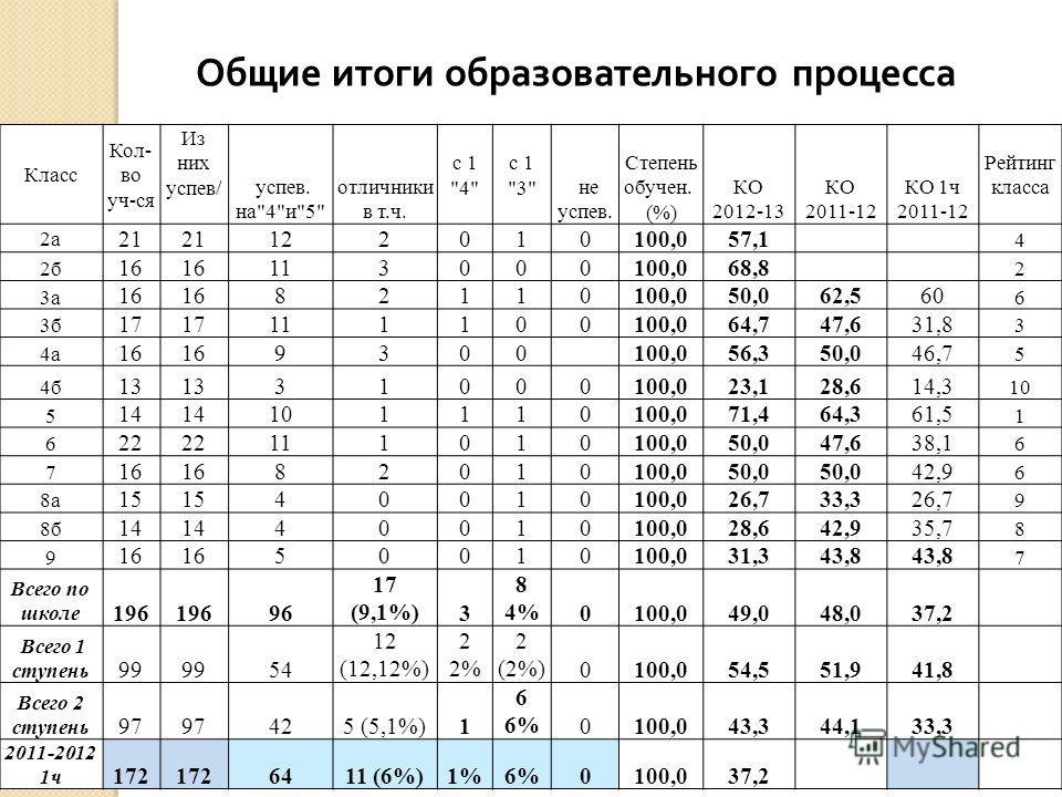 Общие итоги образовательного процесса Класс Кол- во уч-ся Из них успев/ успев. на