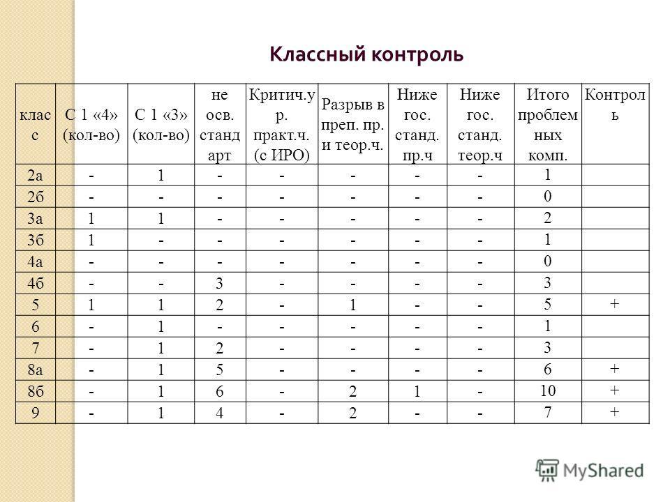 Классный контроль клас с С 1 «4» (кол-во) С 1 «3» (кол-во) не осв. станд арт Критич.у р. практ.ч. (с ИРО) Разрыв в преп. пр. и теор.ч. Ниже гос. станд. пр.ч Ниже гос. станд. теор.ч Итого проблем ных комп. Контрол ь 2а-1----- 1 2б------- 0 3а11----- 2