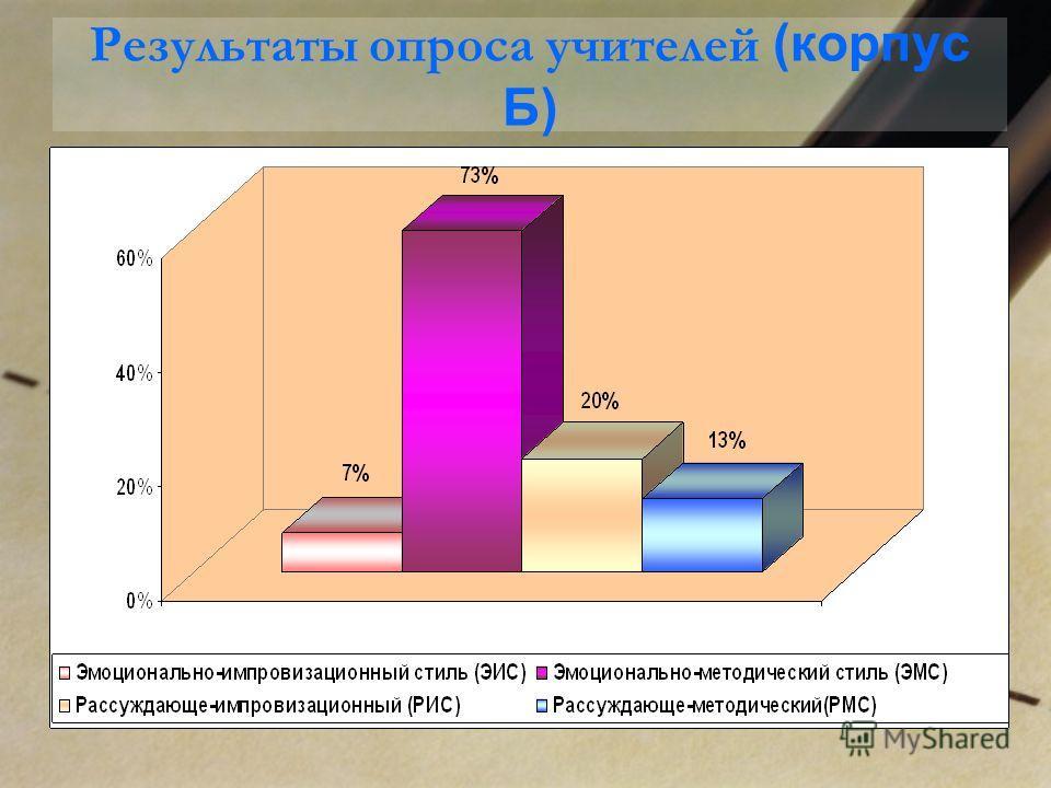 Результаты опроса учителей (корпус Б)