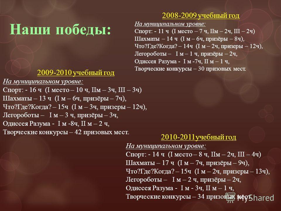 2008-2009 учебный год На муниципальном уровне: Спорт: - 11 ч (I место – 7 ч, IIм – 2ч, III – 2ч) Шахматы – 14 ч (I м – 6ч, призёры – 8ч), Что?Где?Когда? – 14ч (I м – 2ч, призеры – 12ч), Легороботы – I м – 1 ч, призёры – 2ч, Одиссея Разума - I м -7ч,