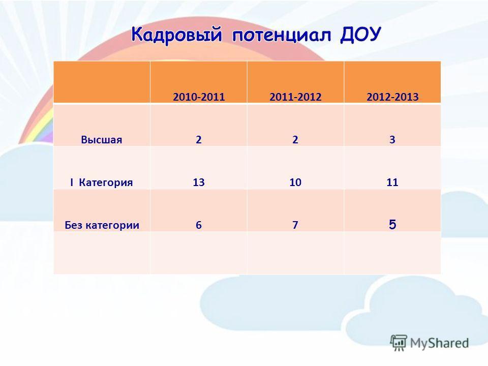 2010-20112011-20122012-2013 Высшая223 I Категория131011 Без категории67 5