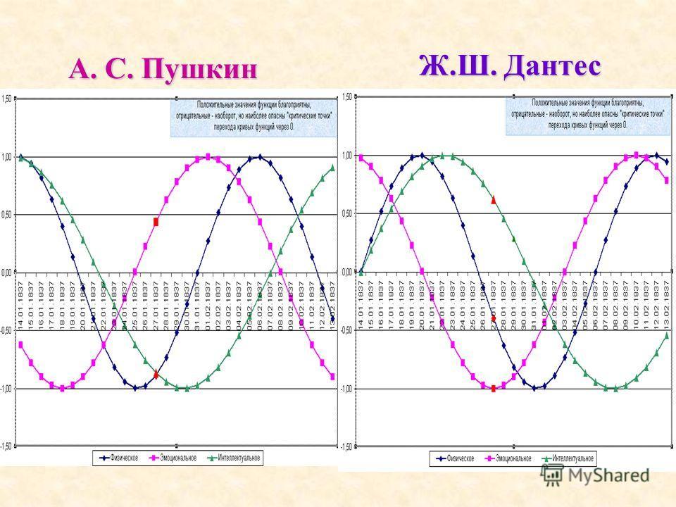 А. С. Пушкин Ж.Ш. Дантес