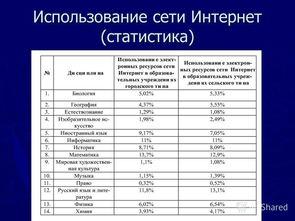 Использование сети Интернет (статистика)