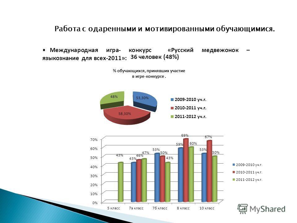 Работа с одаренными и мотивированными обучающимися. Международная игра- конкурс «Русский медвежонок – языкознание для всех-2011»: 36 человек (48%)