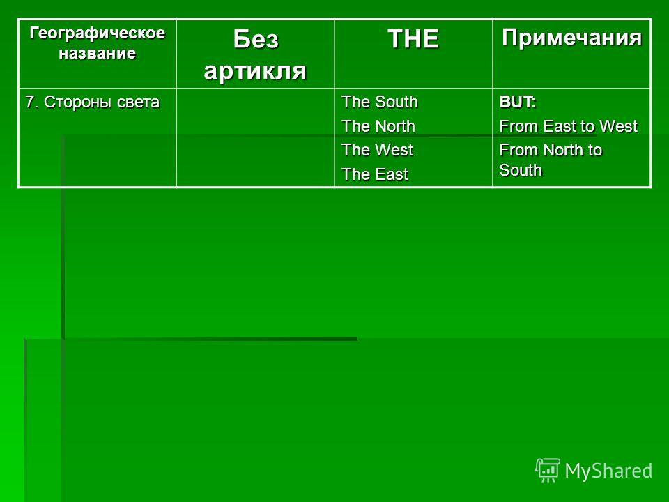 Географическое название Без артикля THEПримечания 7. Стороны света The South The North The West The East BUT: From East to West From North to South