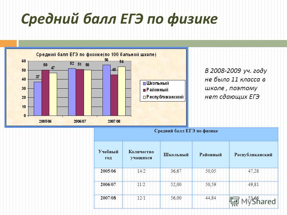 Средний балл ЕГЭ по физике Учебный год Количество учащихся ШкольныйРайонныйРеспубликанский 2005/0614/236,6750,0547,28 2006/0711/252,0050,5949,81 2007/0812/156,0044,8453,66 В 2008-2009 уч. году не было 11 класса в школе, поэтому нет сдающих ЕГЭ