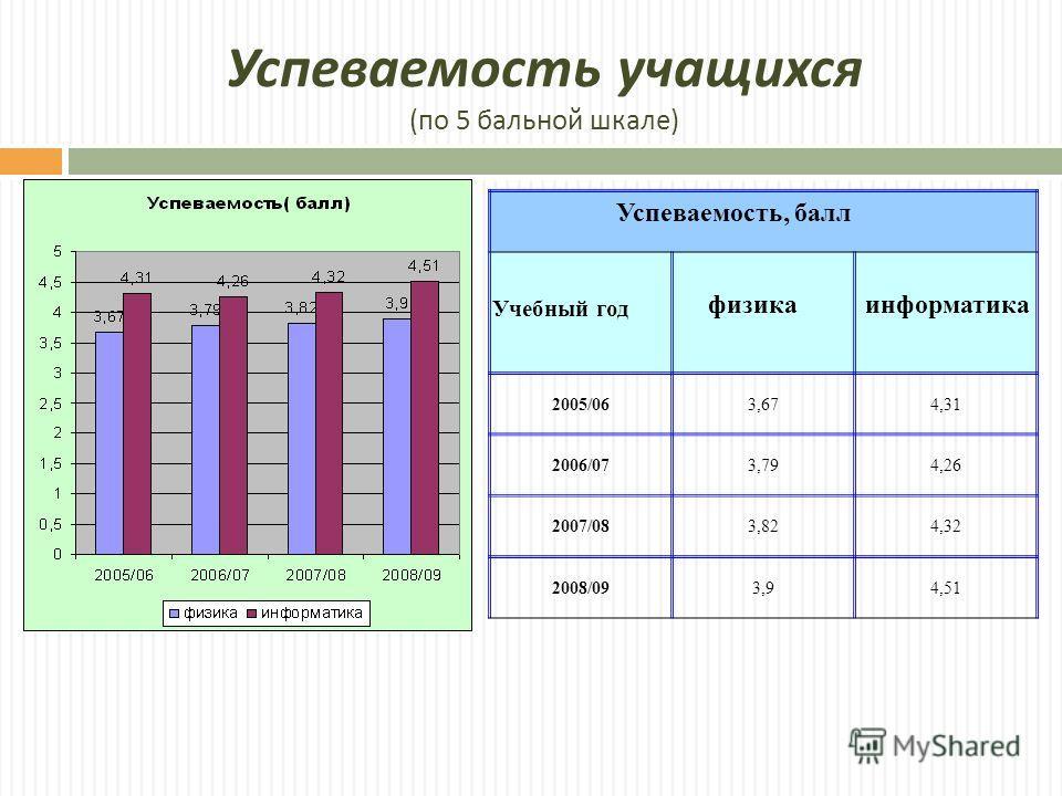 Успеваемость учащихся ( по 5 бальной шкале ) 2005/063,674,31 2006/073,794,26 2007/083,824,32 2008/093,94,51 физикаинформатика Успеваемость, балл Учебный год