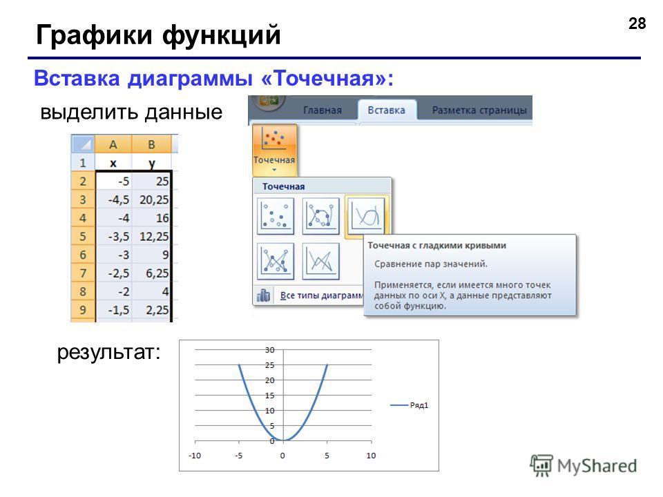 28 Графики функций Вставка диаграммы «Точечная»: выделить данные результат: