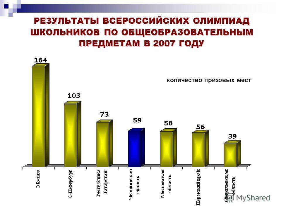 РЕЗУЛЬТАТЫ ВСЕРОССИЙСКИХ ОЛИМПИАД ШКОЛЬНИКОВ ПО ОБЩЕОБРАЗОВАТЕЛЬНЫМ ПРЕДМЕТАМ В 2007 ГОДУ количество призовых мест