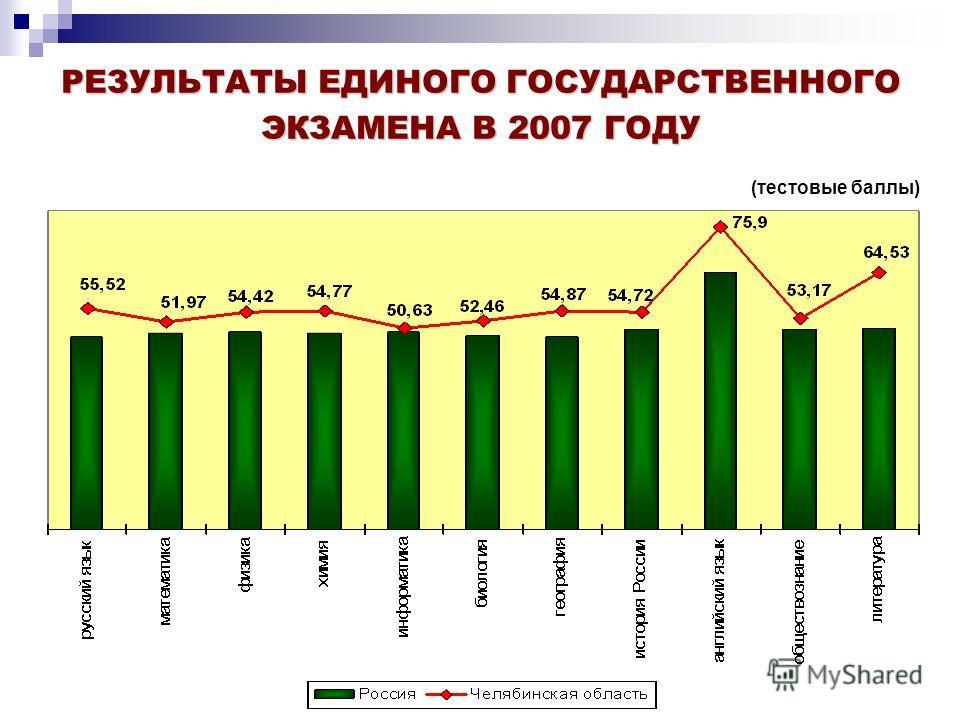 РЕЗУЛЬТАТЫ ЕДИНОГО ГОСУДАРСТВЕННОГО ЭКЗАМЕНА В 2007 ГОДУ (тестовые баллы)