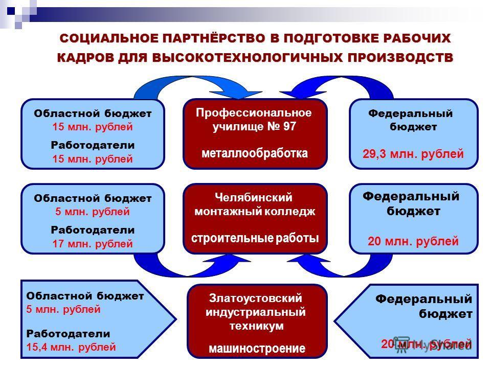 Профессиональное училище 97 металлообработка Областной бюджет 15 млн. рублей Работодатели 15 млн. рублей Федеральный бюджет 29,3 млн. рублей СОЦИАЛЬНОЕ ПАРТНЁРСТВО В ПОДГОТОВКЕ РАБОЧИХ КАДРОВ ДЛЯ ВЫСОКОТЕХНОЛОГИЧНЫХ ПРОИЗВОДСТВ Челябинский монтажный