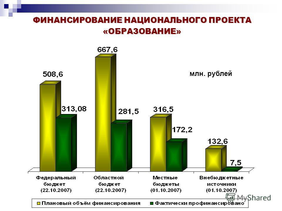 ФИНАНСИРОВАНИЕ НАЦИОНАЛЬНОГО ПРОЕКТА «ОБРАЗОВАНИЕ» млн. рублей