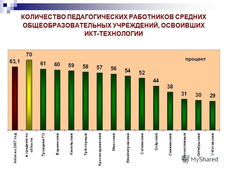 КОЛИЧЕСТВО ПЕДАГОГИЧЕСКИХ РАБОТНИКОВ СРЕДНИХ ОБЩЕОБРАЗОВАТЕЛЬНЫХ УЧРЕЖДЕНИЙ, ОСВОИВШИХ ИКТ-ТЕХНОЛОГИИ процент