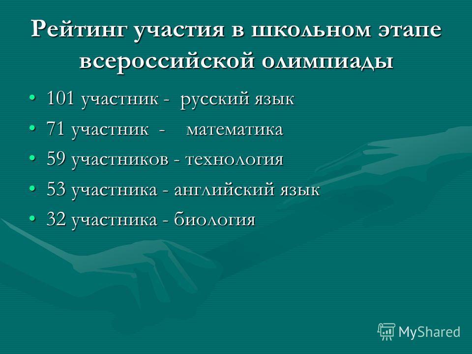 Рейтинг участия в школьном этапе всероссийской олимпиады 101 участник - русский язык101 участник - русский язык 71 участник - математика71 участник - математика 59 участников - технология59 участников - технология 53 участника - английский язык53 уча