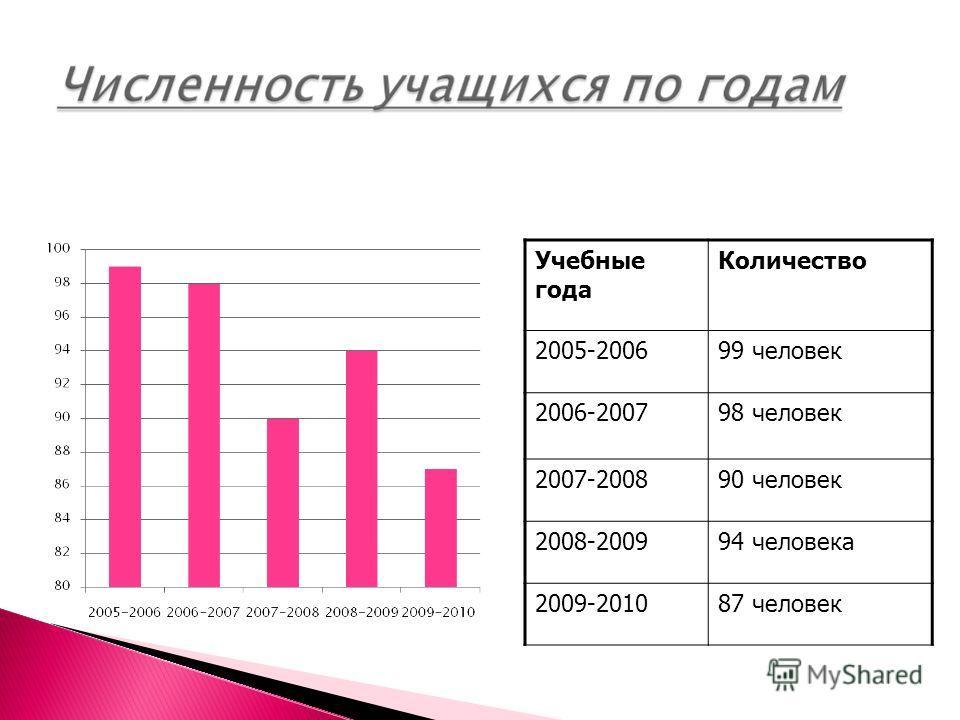 Учебные года Количество 2005-200699 человек 2006-200798 человек 2007-200890 человек 2008-200994 человека 2009-201087 человек