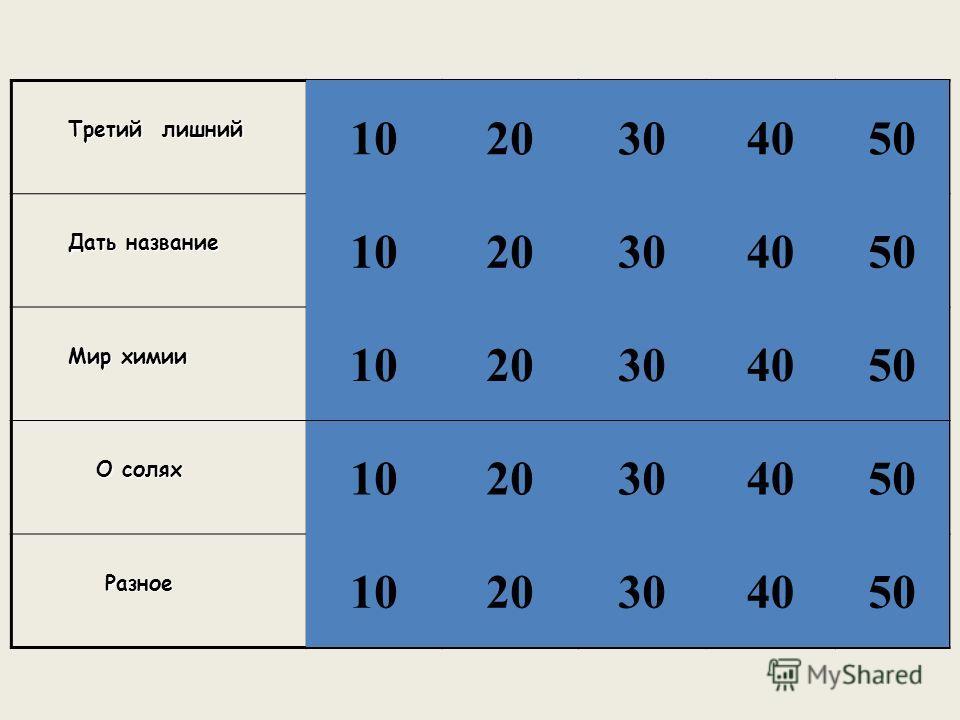 Третий лишний Третий лишний Дать название Дать название Мир химии Мир химии О солях О солях Разное Разное 1020 10 20 30 40 50