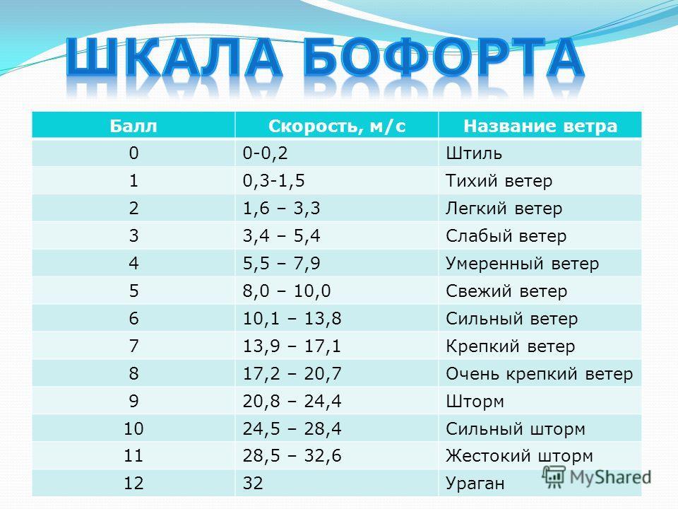 БаллСкорость, м/сНазвание ветра 00-0,2Штиль 10,3-1,5Тихий ветер 21,6 – 3,3Легкий ветер 33,4 – 5,4Слабый ветер 45,5 – 7,9Умеренный ветер 58,0 – 10,0Свежий ветер 610,1 – 13,8Сильный ветер 713,9 – 17,1Крепкий ветер 817,2 – 20,7Очень крепкий ветер 920,8