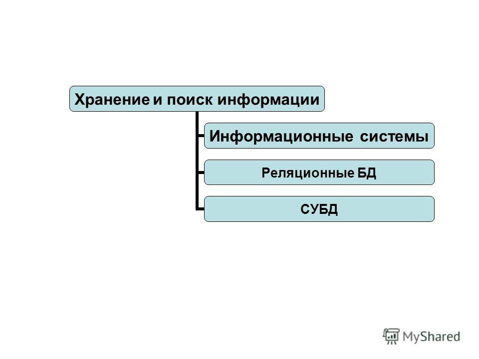 Хранение и поиск информации Информационные системы Реляционные БД СУБД