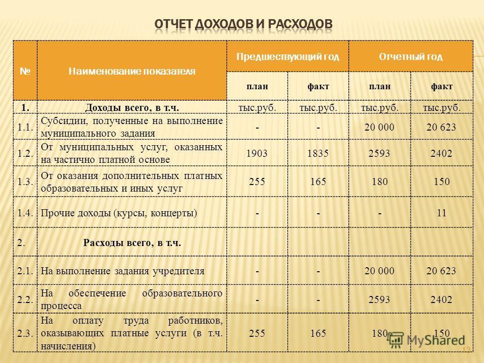 Наименование показателя Предшествующий годОтчетный год планфактпланфакт 1.Доходы всего, в т.ч.тыс.руб. 1.1. Субсидии, полученные на выполнение муниципального задания --20 00020 623 1.2. От муниципальных услуг, оказанных на частично платной основе 190