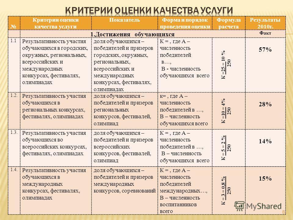 Критерии оценки качества услуги ПоказательФорма и порядок проведения оценки Формула расчета Результаты 2010г. 1.Достижения обучающихся Факт 1.1 Результативность участия обучающихся в городских, окружных, региональных, всероссийских и международных ко