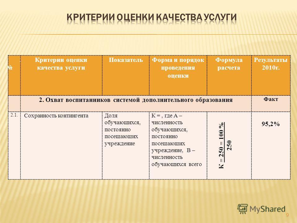 9 3 Критерии оценки качества услуги ПоказательФорма и порядок проведения оценки Формула расчета Результаты 2010г. 2. Охват воспитанников системой дополнительного образования Факт 2.1. Сохранность контингентаДоля обучающихся, постоянно посещающих учре