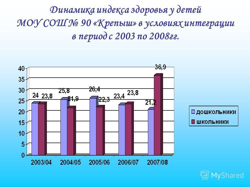 Динамика индекса здоровья у детей МОУ СОШ 90 «Крепыш» в условиях интеграции в период с 2003 по 2008гг.