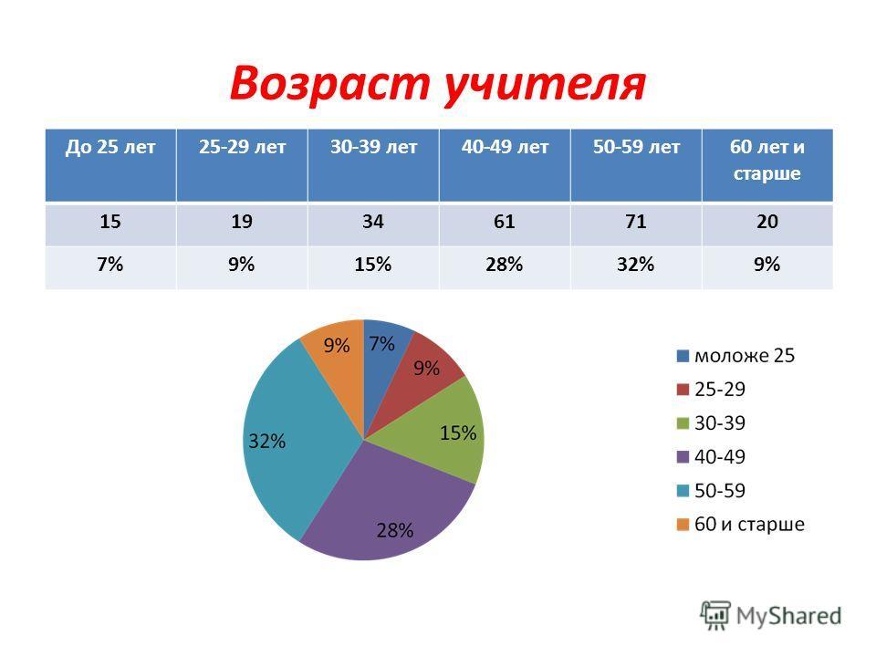 Возраст учителя До 25 лет25-29 лет30-39 лет40-49 лет50-59 лет60 лет и старше 151934617120 7%9%15%28%32%9%