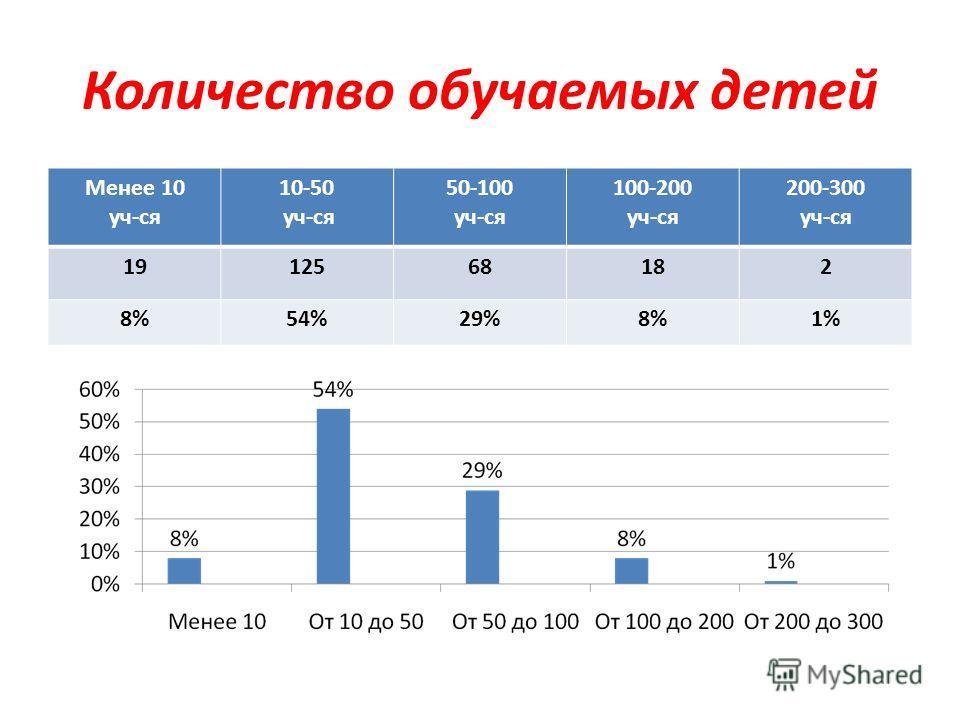 Количество обучаемых детей Менее 10 уч-ся 10-50 уч-ся 50-100 уч-ся 100-200 уч-ся 200-300 уч-ся 1912568182 8%54%29%8%1%