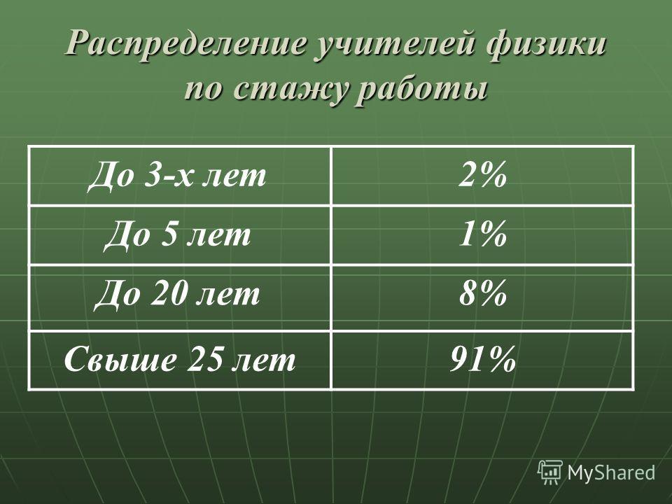 Распределение учителей физики по стажу работы До 3-х лет2% До 5 лет1% До 20 лет8% Свыше 25 лет91%
