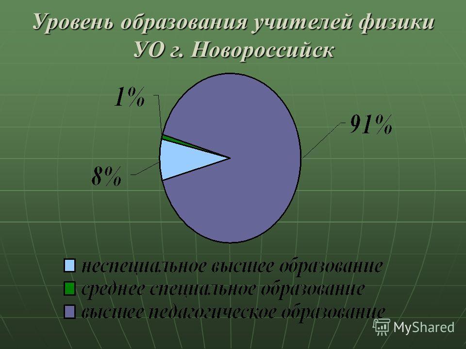 Уровень образования учителей физики УО г. Новороссийск