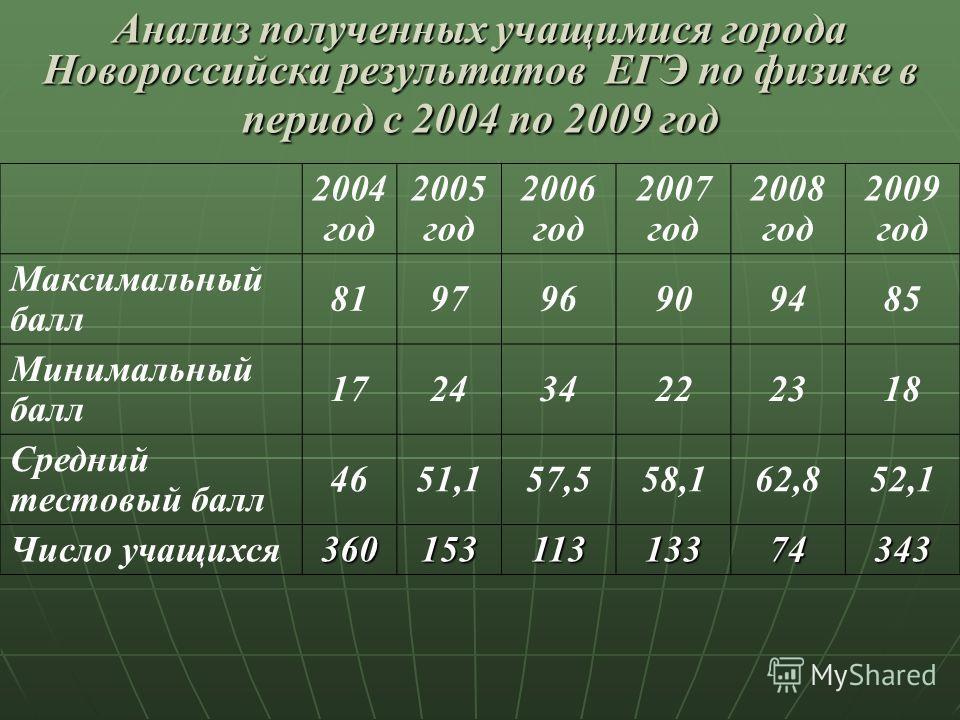 Анализ полученных учащимися города Новороссийска результатов ЕГЭ по физике в период с 2004 по 2009 год 2004 год 2005 год 2006 год 2007 год 2008 год 2009 год Максимальный балл 819796909485 Минимальный балл 172434222318 Средний тестовый балл 4651,157,5