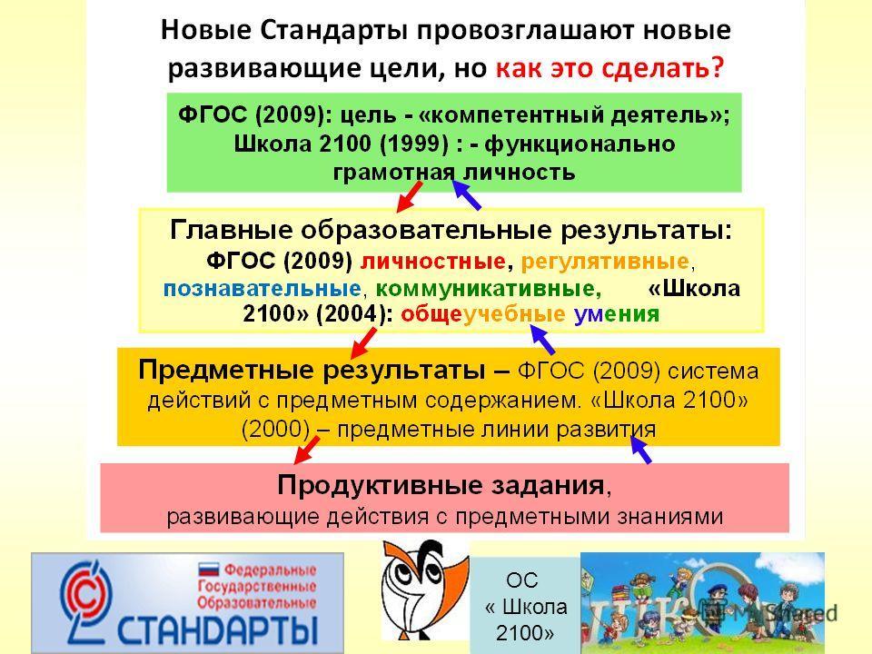ОС « Школа 2100»