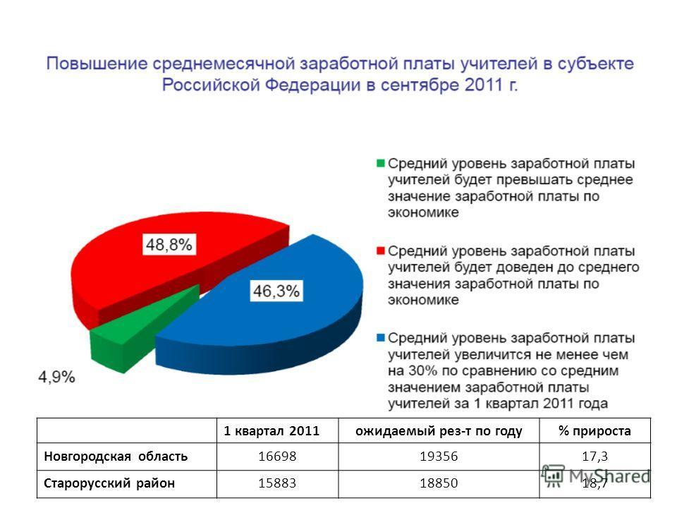 1 квартал 2011ожидаемый рез-т по году% прироста Новгородская область166981935617,3 Старорусский район158831885018,7